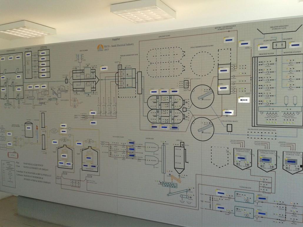 Process    MIMIC   TECO GROUP  Automation  Low   Medium